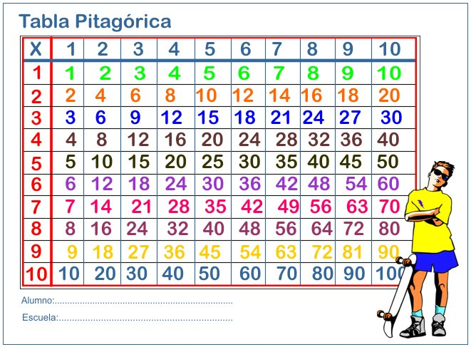 com/recursos-para-el-aula-tablas-de-multiplicar/tabla-pitagorica